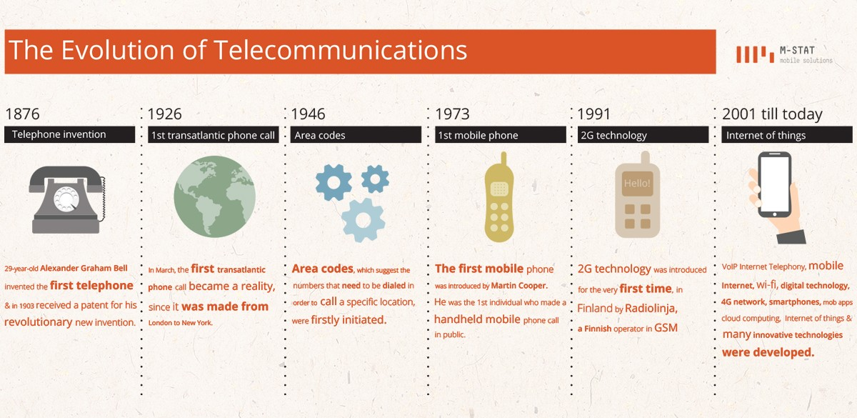 The Evolution of Telecommunications | M-STAT S A